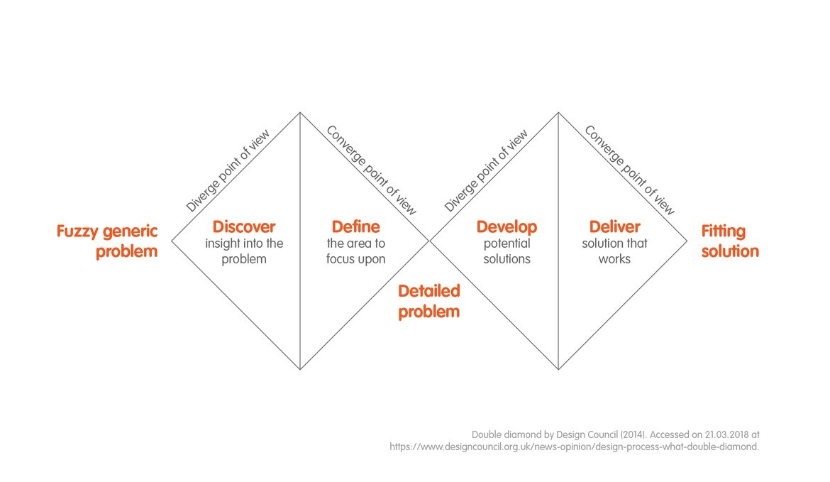 In the design thinking process the first thing is always to expand the perspective and after that the decisions are focussed on the most relevant subjects.