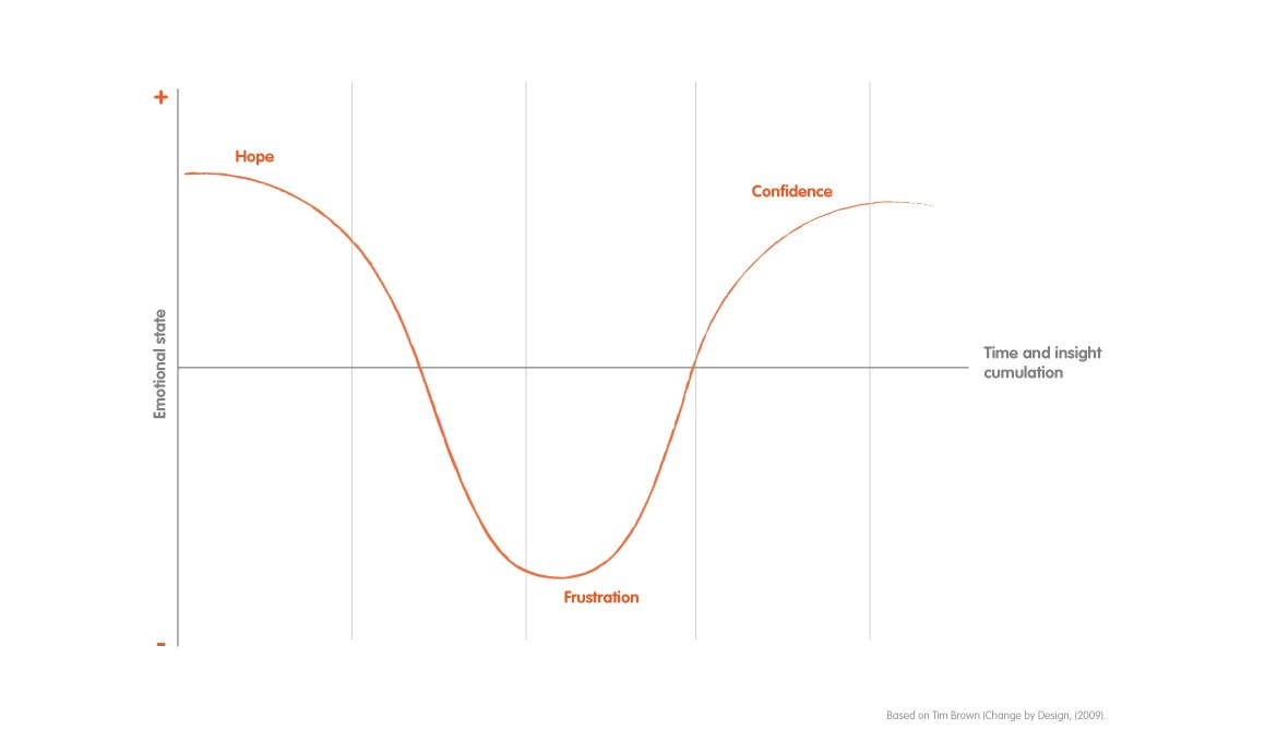 Almost without exception the team's emotional scale follows this track. To be successful it is critical to be aware of the emotions you live through at the different stages of the process.
