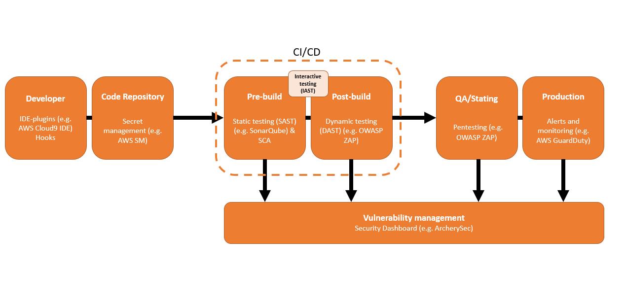 CI-CD-pipeline