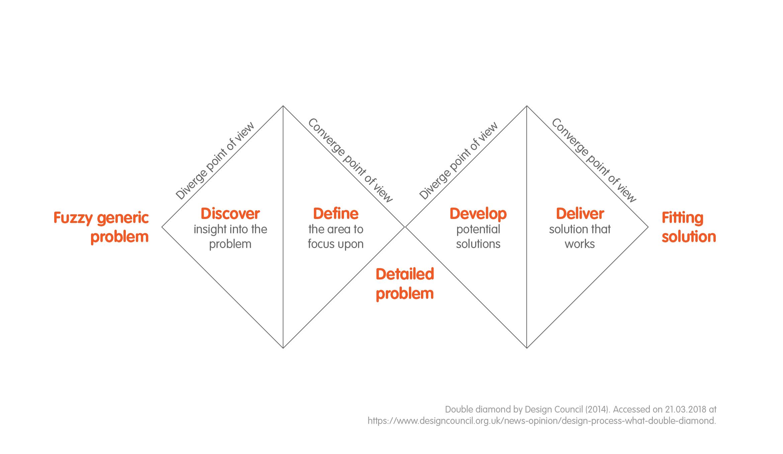 Design Thinking - muotoiluajattelun prosessi Double Diamond