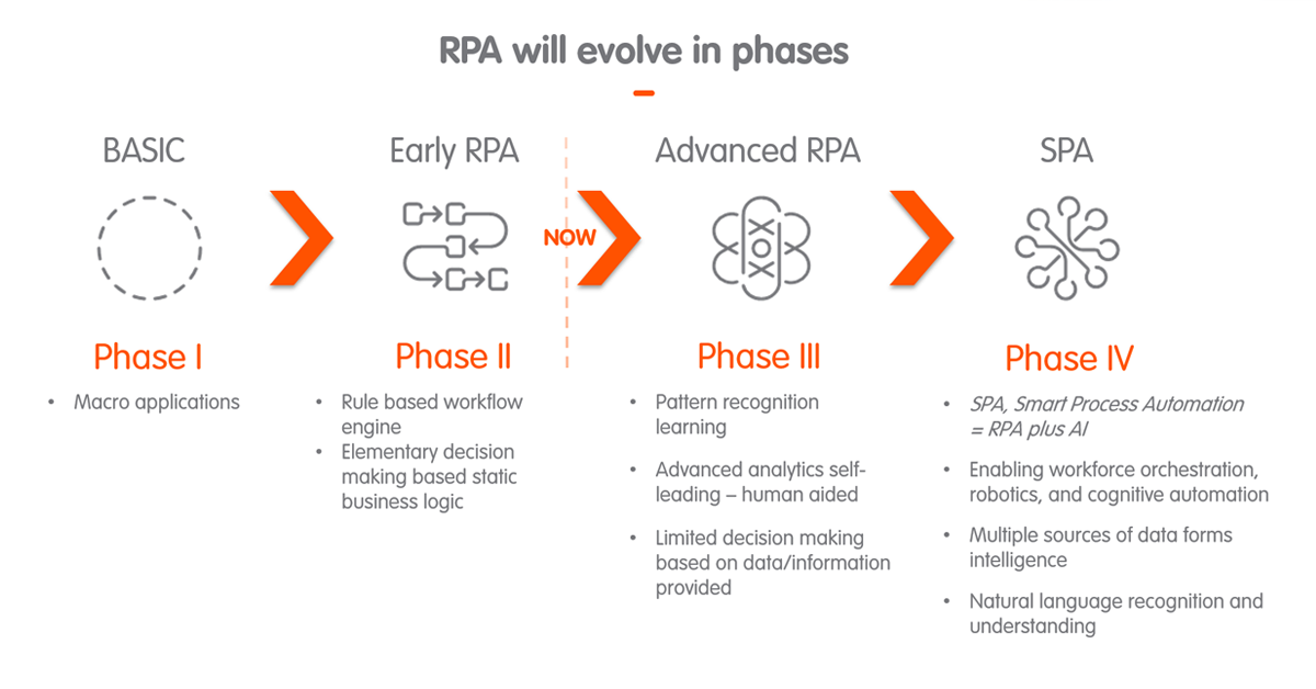 RPA will evolve in phases