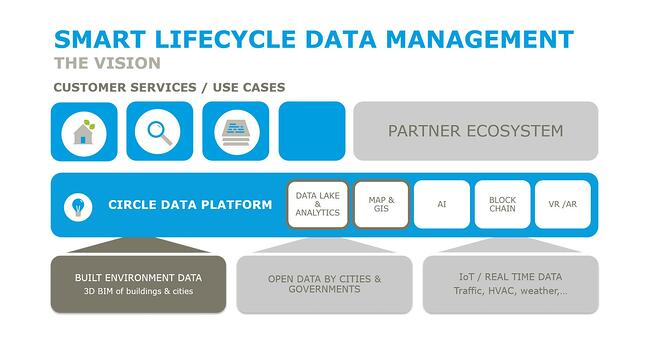 Ramboll-smart-lifecycle-data-management_1
