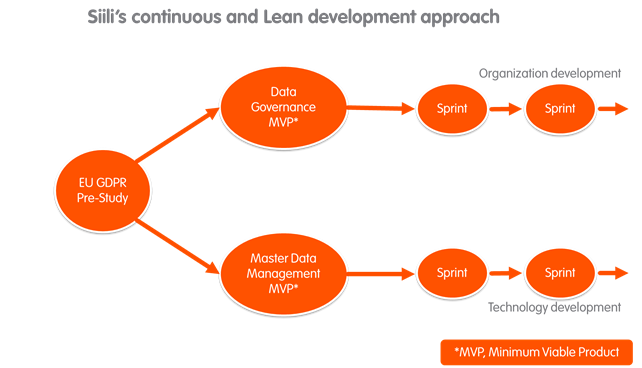 Siili's continuous and Lean development approach
