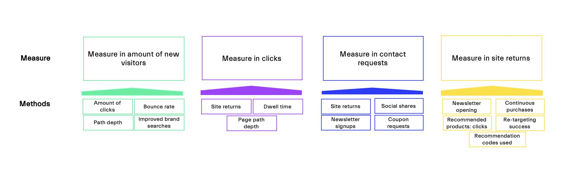 Measure Methods